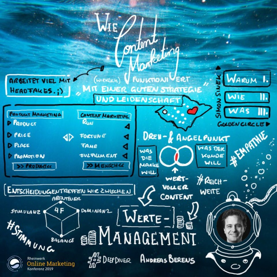Content-Marketing – Andreas Berens